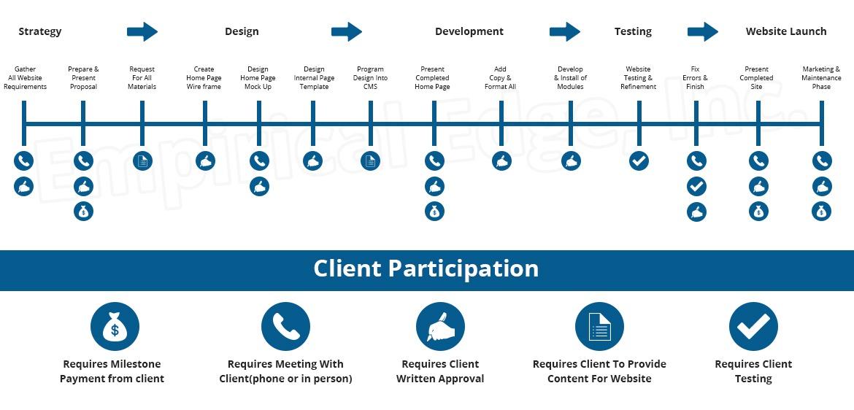 Design and Development Company