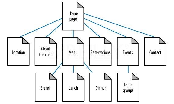Design Development Process Company